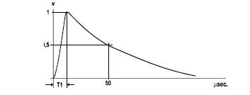 forma onda impulsi normalizzati