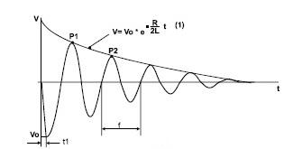oscillazione tensione