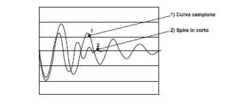 smorzamento oscillazione condensatore
