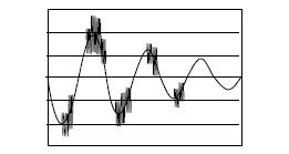 display sovra oscillazione